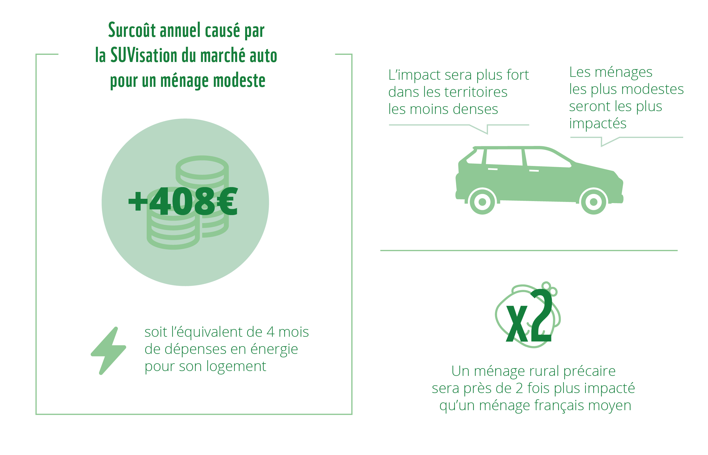 2020 09 25 Chronos WWF Infographie Rapport Energie